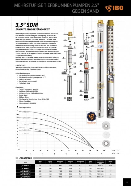 "3,5"" IBO Pumpe SDM Serie"